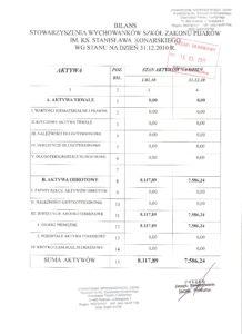 Bilans za rok 2010